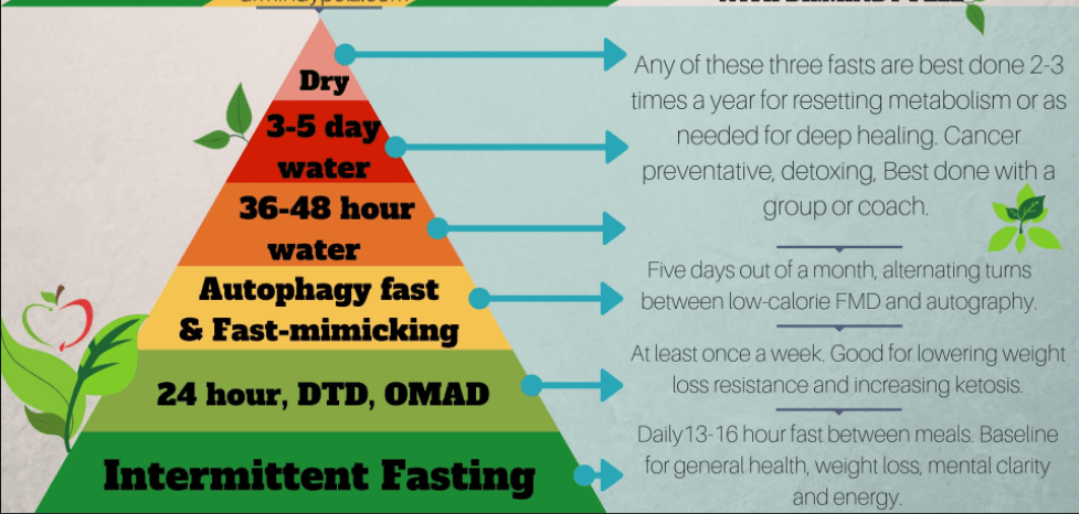 restrictive dieting v water fasting v dry fasting